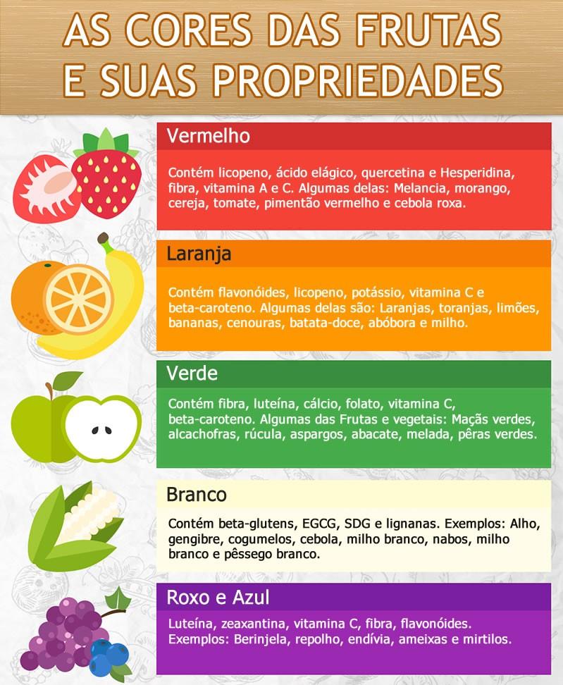 infografico cores das frutas
